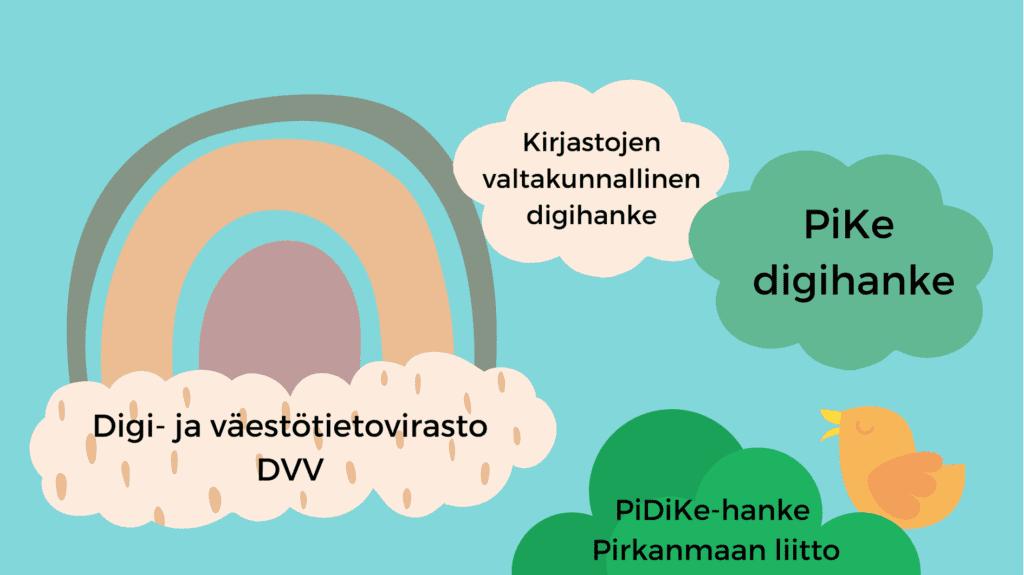 Piirroskuva, jossa on erilaisia pilviä, sateenkaari ja lintu. Pilvissä lukee artikkelissa mainittujen toimijoiden nimiä.