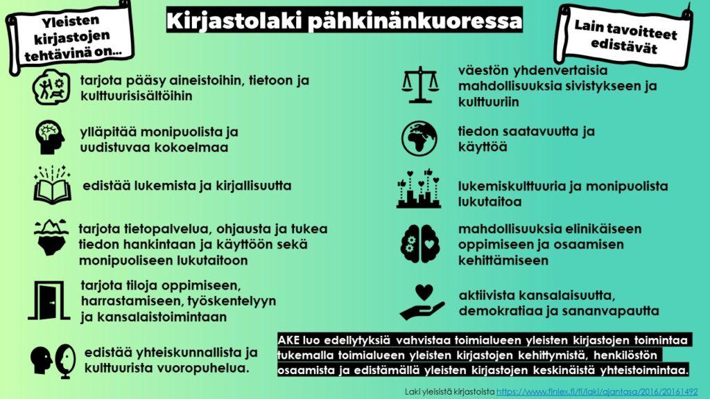 Kuvassa infografiikka Suomen yleisten kirjastojen tehtävistä ja alueellisen kehittämistehtävän rooleista Kirjastolain mukaan. Kirjastolaki ja -asetus määrittävät yleisten kirjastojen tehtäviksi tarjota pääsyn aineistoihin, tietoon ja kulttuurisisältöihin, ylläpitää monipuolista ja uudistuvaa kokoelmaa, edistää lukemista ja kirjallisuutta, tarjota tietopalvelua, ohjausta ja tukea tiedon hankintaan ja käyttöön sekä monipuoliseen lukutaitoon, tarjota tiloja oppimiseen, harrastamiseen, työskentelyyn ja kansalaistoimintaan sekä edistää yhteiskunnallista ja kulttuurista vuoropuhelua. Yhteistyössä muiden alueellista kehittämistehtävää hoitavien kirjastojen kanssa alueellinen kehittämistehtävä siis tukee toimialueensa yleisiä kirjastoja näille kirjastolaissa säädettyjen tehtävien toteuttamisessa. Yhdessä yleisten kirjastojen, kehittämistehtävien ja valtion viranomaisten (Aluehallintovirasto) tehtävät  ovat keinoja toteuttaa kirjastolain yhteisöllisyyttä, moniarvoisuutta ja kulttuurista moninaisuutta ylläpitävät tavoitteet edistää väestön yhdenvertaisia mahdollisuuksia sivistykseen ja kulttuuriin, tiedon saatavuutta ja käyttöä, lukemiskulttuuria ja monipuolista lukutaitoa, mahdollisuuksia elinikäiseen oppimiseen ja osaamisen kehittämiseen sekä aktiivista kansalaisuutta, demokratiaa ja sananvapautta.