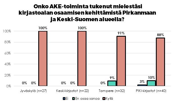 """Kuvituskuva: Vastausjakaumat kysymykseen """"Onko AKE-toiminta tukenut osaamisen kehittämistä PiKe-alueella?"""""""